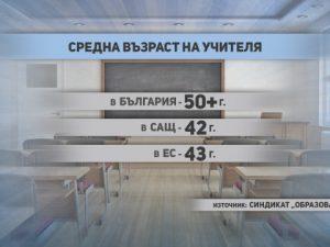 Средната възраст на българския учител е 50 години