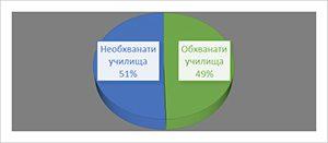 Публично финансиране на ИКТ в българското средно образование (2012-2015)