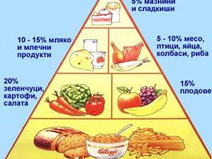 Здравословното меню вдига цената на купона за хранене
