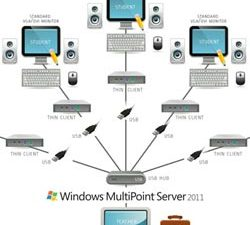 Windows MultiPoint Server 2011 – технология с бъдеще