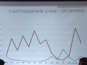 Лошо образование, слаба държава: накъде върви България