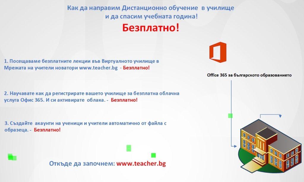 Как да спасим учебната година и да изградим система за дистанционно обучение в училище!
